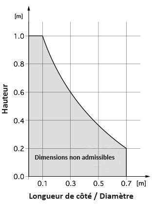 graphique des dimensions minimales pour obstacles bas